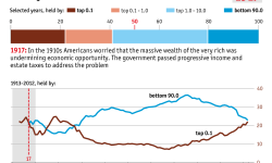A-history-of-American-wealth-inquality