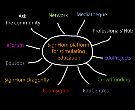 SignHom Platform for stimulating education